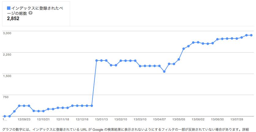 スクリーンショット 2013-08-21 2.57.36 PM