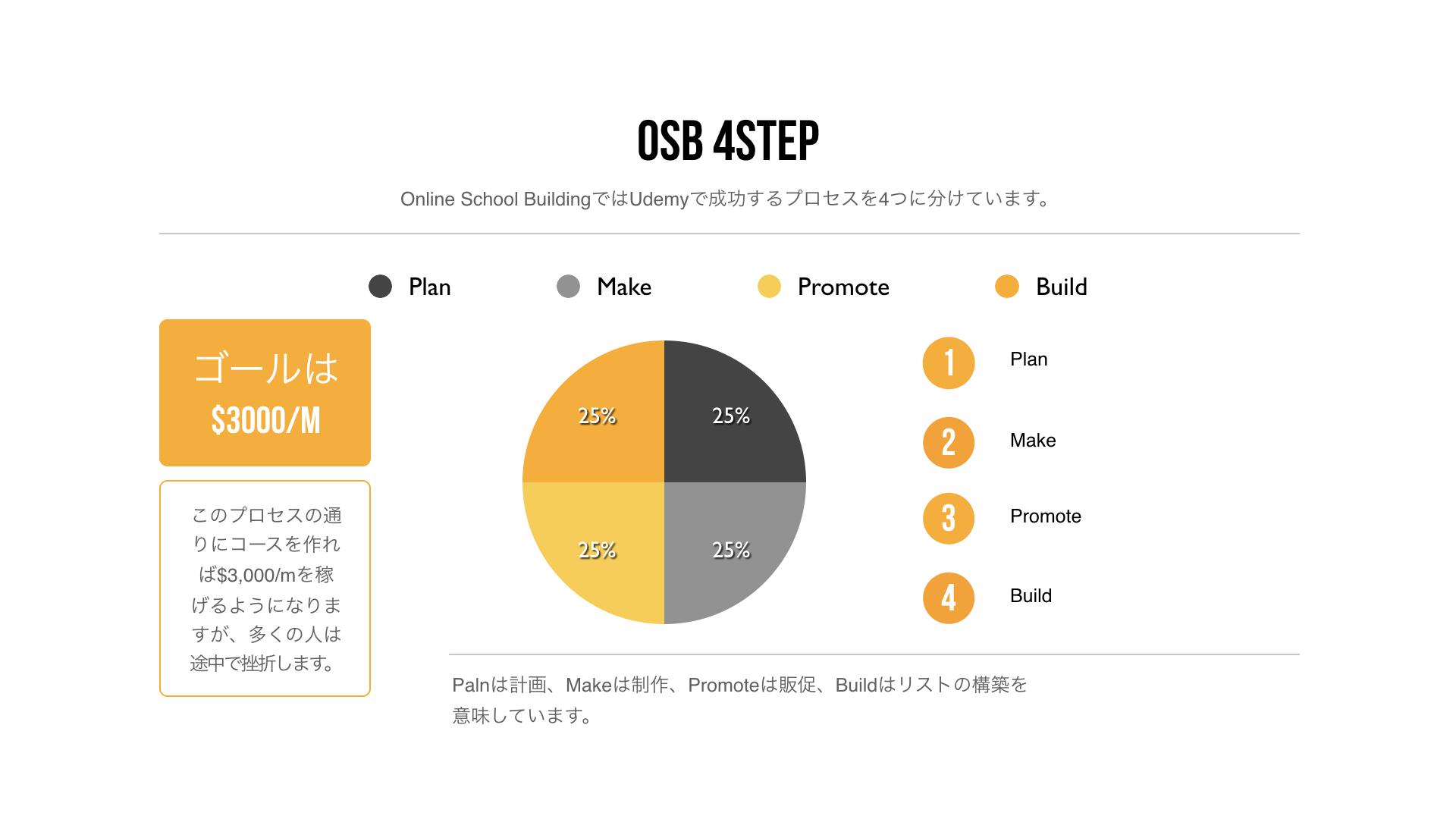 Osb 4 steps 001