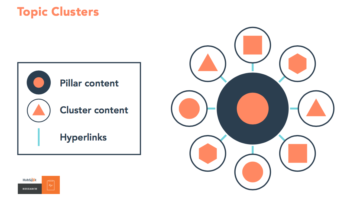 Content marketing strategy 5