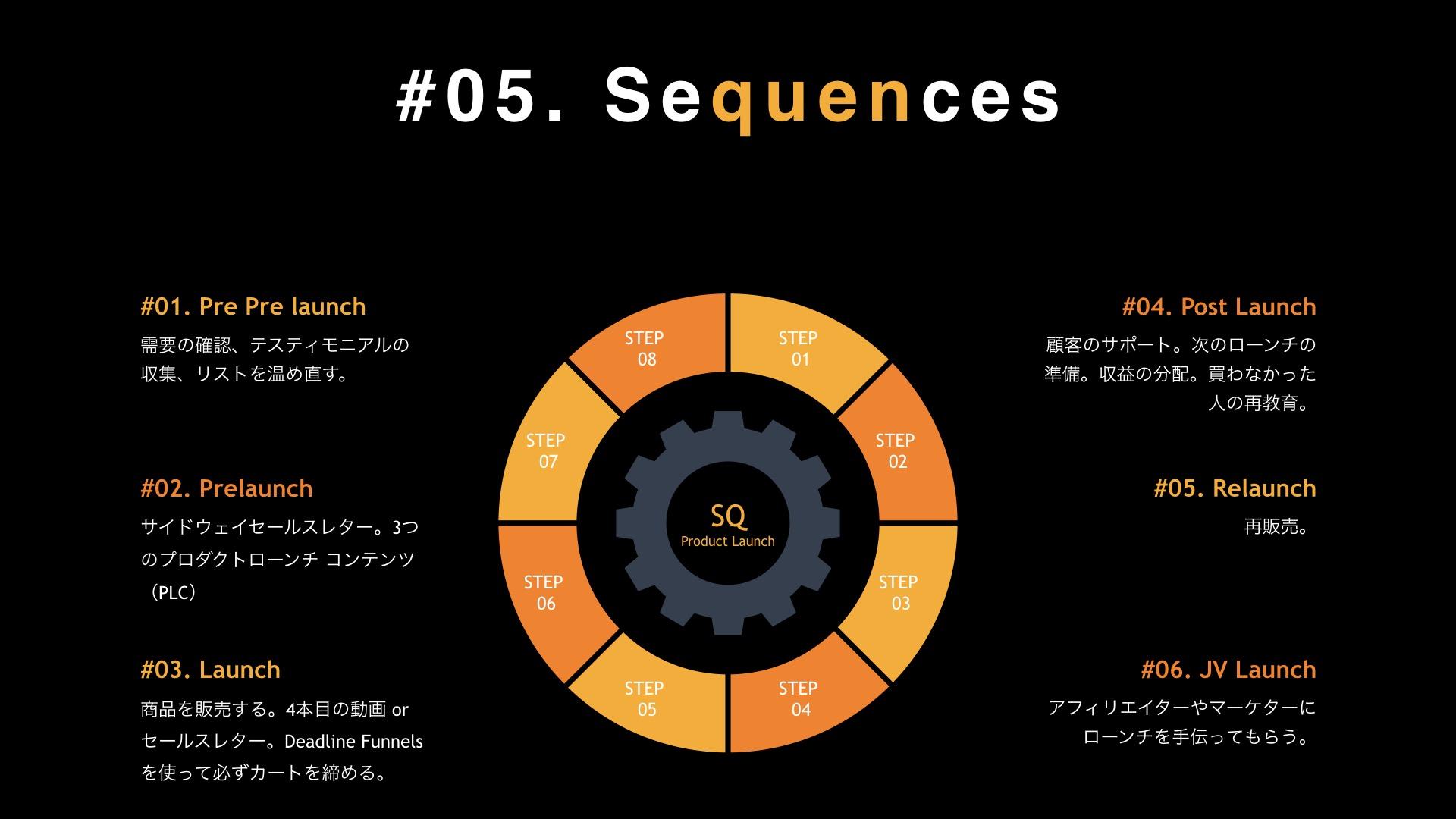 モジュール 01 プロダクトローンチ の戦略と専門用語 012