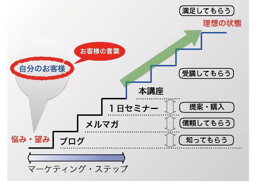 マーケティングステップ図